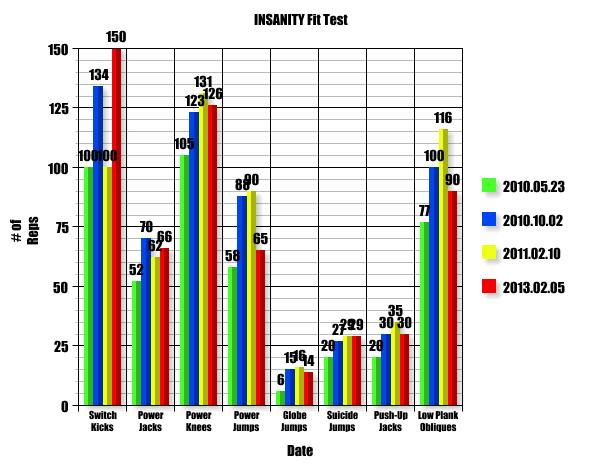 INSANITY Fit Test Results Graph | Sound Body, Strong Mind